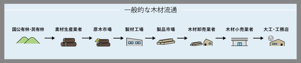 木材流通の図説